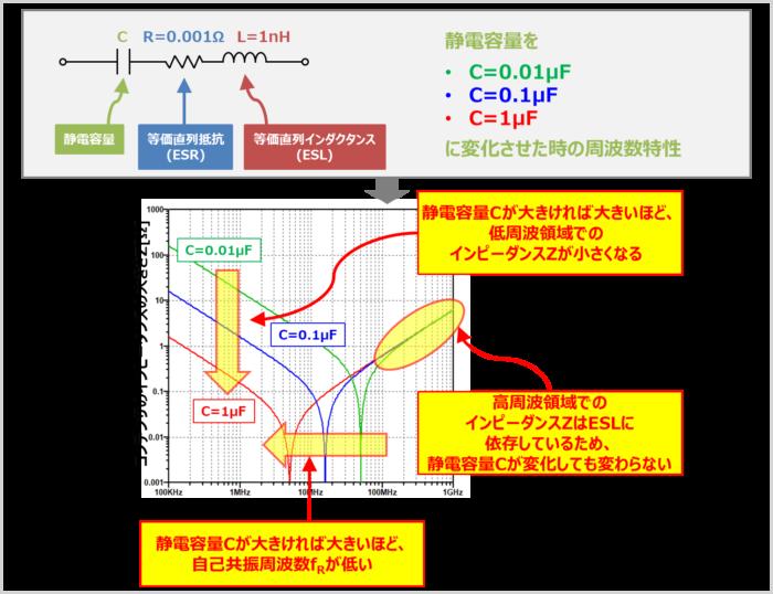 静電容量Cのみが変化した時の『周波数特性』の変化