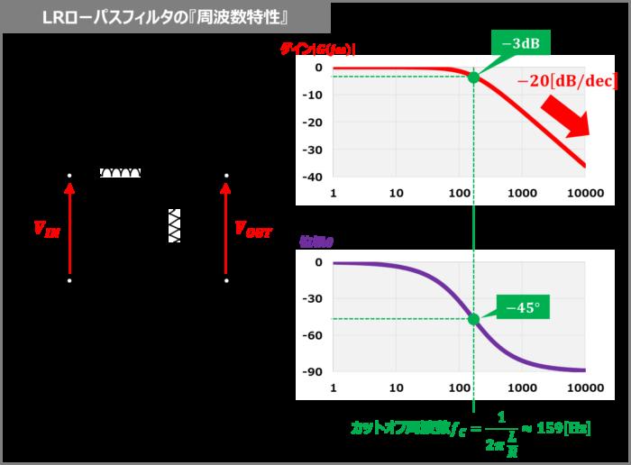LRローパスフィルタの『周波数特性』