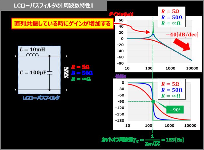 LCローパスフィルタの『周波数特性』
