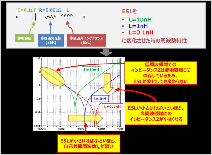 ESLのみが変化した時の『周波数特性』の変化