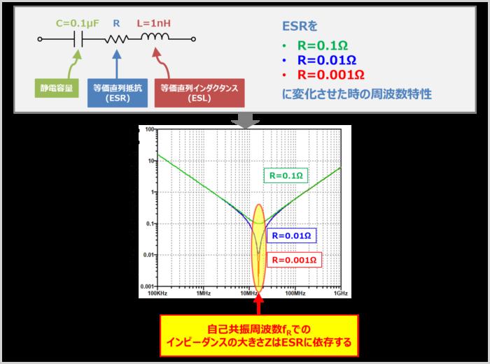 ESRのみが変化した時の『周波数特性』の変化