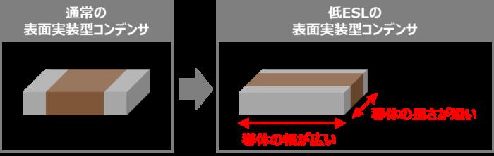 縦横を逆にした低ESLの表面実装型コンデンサ