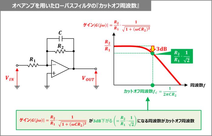 オペアンプを用いたローパスフィルタの『カットオフ周波数』