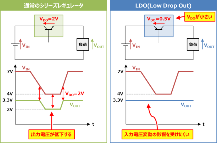 入出力間電圧差がドロップアウト電圧より小さくなった時の動作