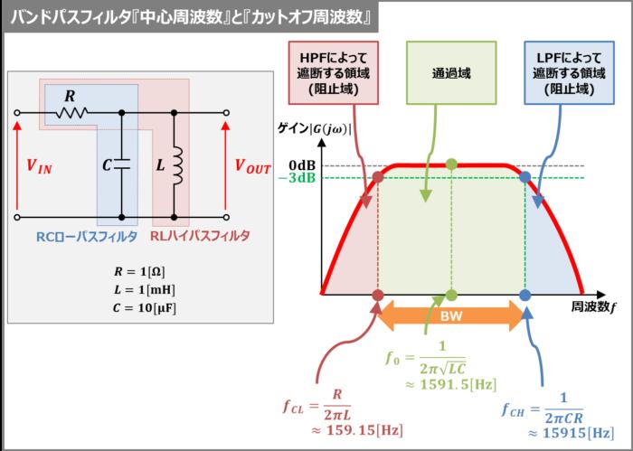 バンドパスフィルタの『中心周波数』と『カットオフ周波数』