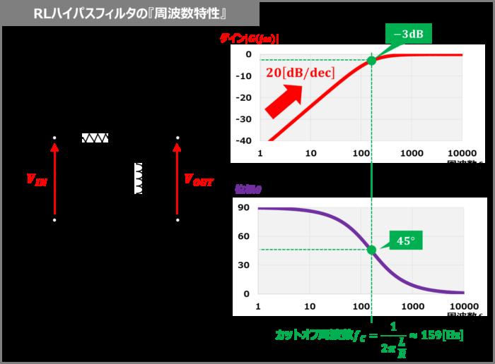 RLハイパスフィルタの『周波数特性』