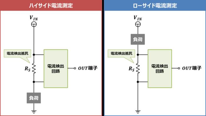 『ハイサイド電流測定』と『ローサイド電流測定』