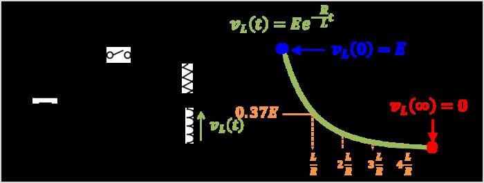 【RL直列回路】インダクタLの電圧のグラフ