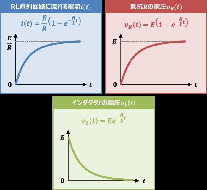 【RL直列回路】『過渡現象』の式とグラフ