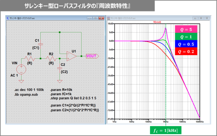 サレンキー型ローパスフィルタの『周波数特性』