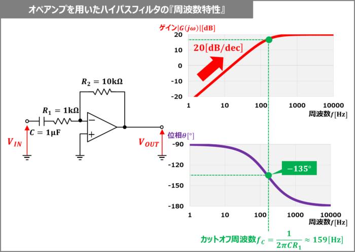 オペアンプを用いたハイパスフィルタの『周波数特性』