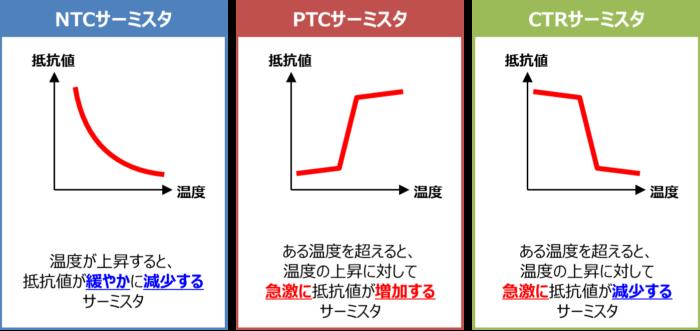 サーミスタの種類(NTCサーミスタ・PTCサーミスタ・CTRサーミスタ)