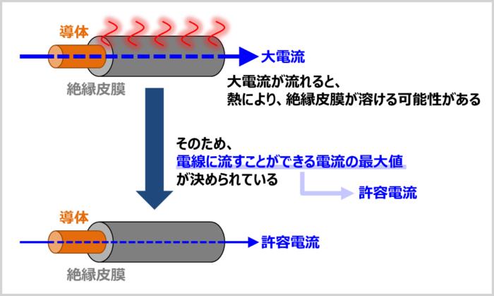 電線の『許容電流』
