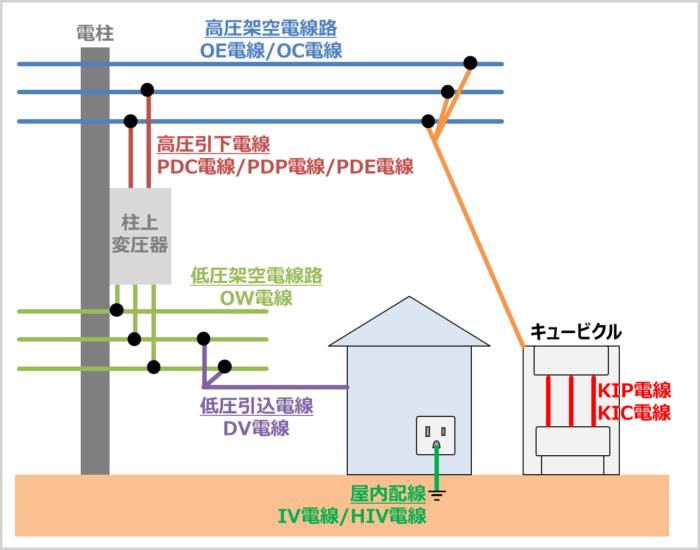 電線の種類