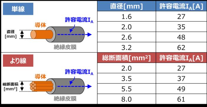 電線の太さごとの許容電流