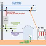電線の『種類』について!用途などを解説!