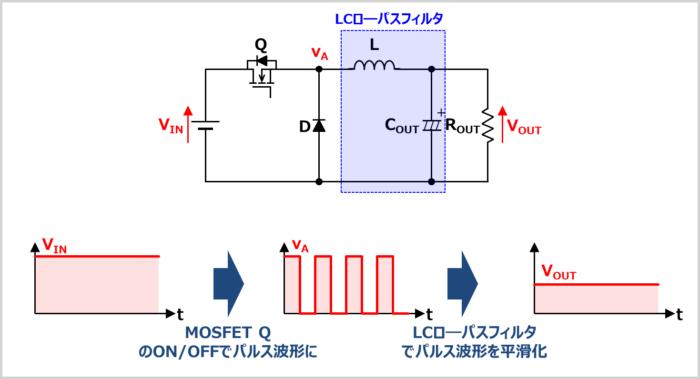 降圧コンバータ(降圧チョッパ)のイメージ図