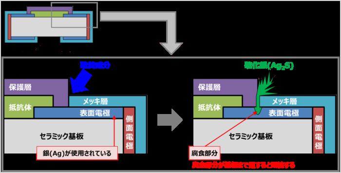チップ抵抗の硫化のメカニズム
