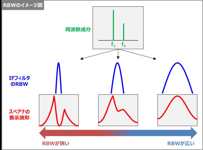 スペアナのRBW(分解能帯域幅)とは