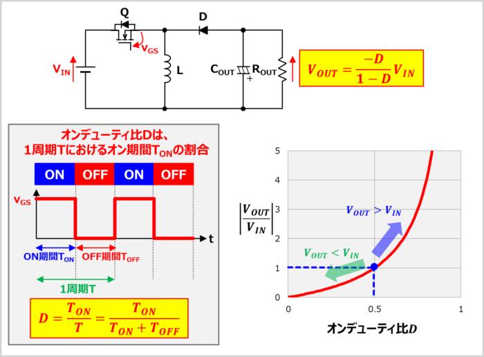 昇降圧コンバータの出力電圧の式